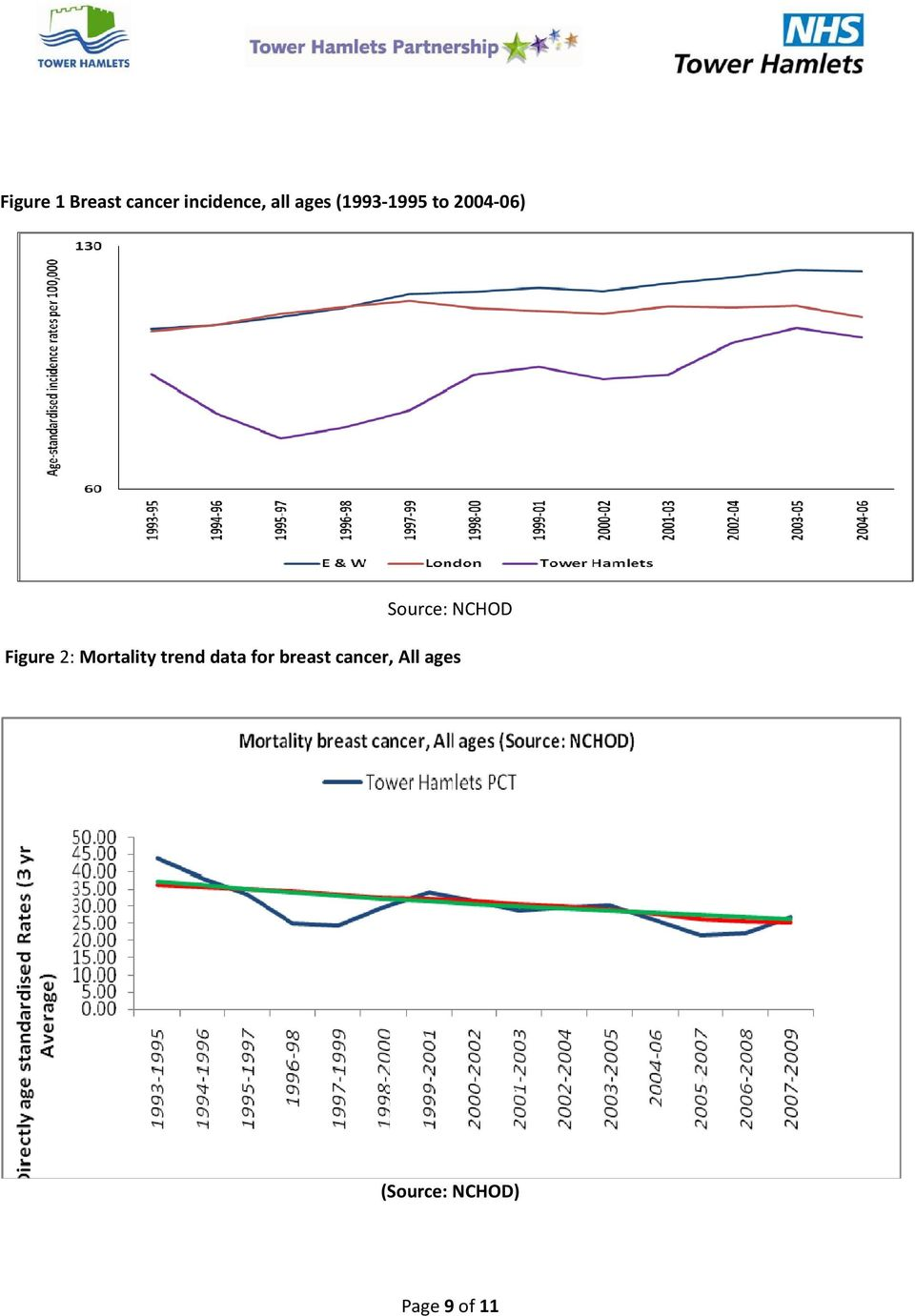 Figure 2: Mortality trend data for breast