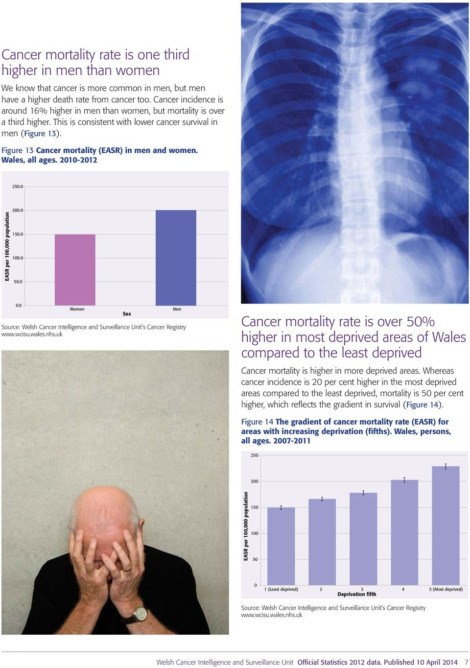 Figure 13 Cancer mortality (EASR) in men and women. Wales, all ages. 21-212 25. EASR per 1, population 2. 15. 1. 5.