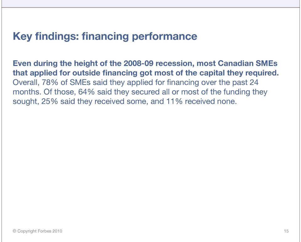Overall, 78% of SMEs said they applied for financing over the past 24 months.