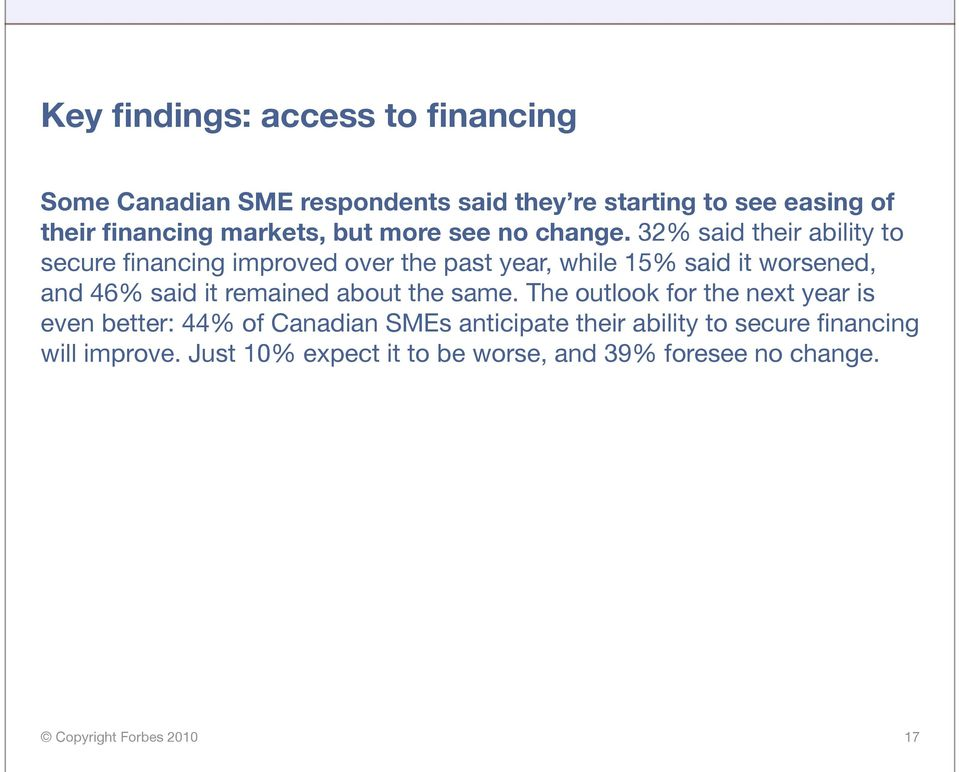 32% said their ability to secure financing improved over the past year, while 15% said it worsened, and 46% said it