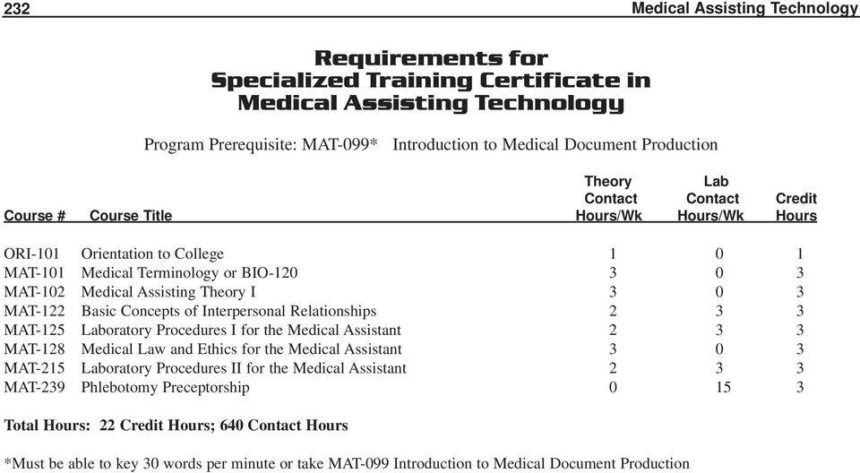 Procedures I for the Medical Assistant 2 3 3 MAT-128 Medical Law and Ethics for the Medical Assistant 3 0 3 MAT-215 Laboratory Procedures II for the Medical Assistant 2 3 3