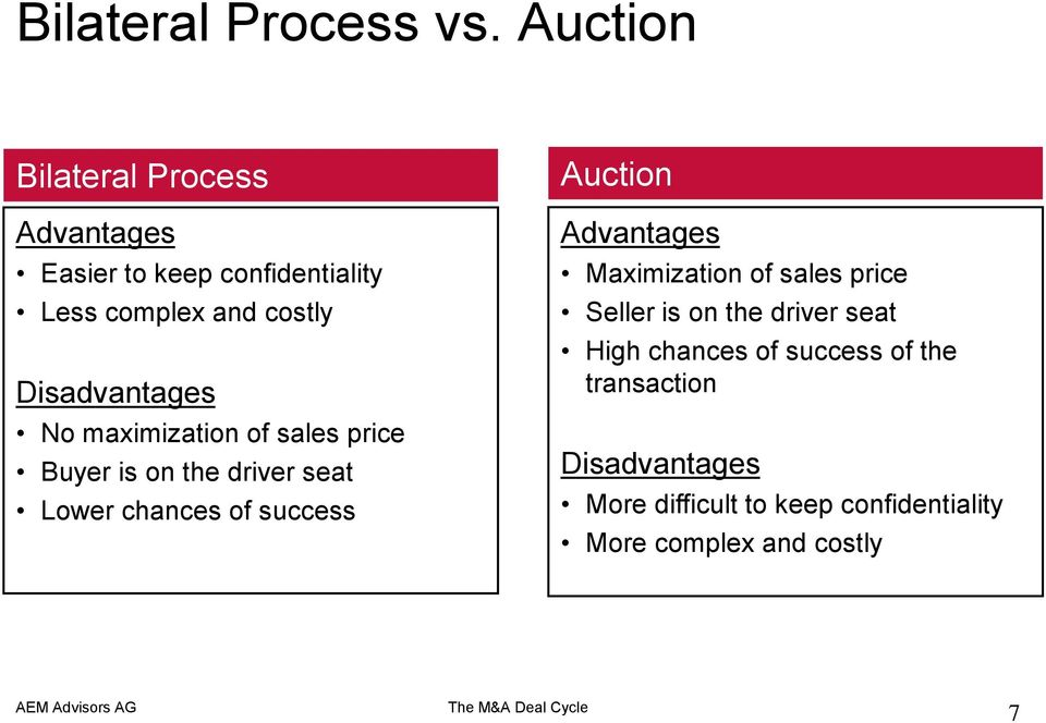 Disadvantages No maximization of sales price Buyer is on the driver seat Lower chances of success