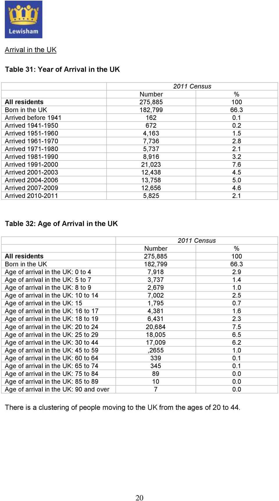 0 Arrived 2007-2009 12,656 4.6 Arrived 2010-2011 5,825 2.1 Table 32: Age of Arrival in the UK 2011 Census Number % All residents 275,885 100 Born in the UK 182,799 66.