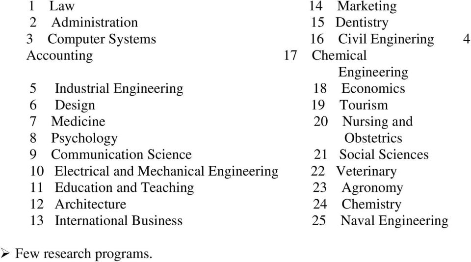 Obstetrics 9 Communication Science 21 Social Sciences 10 Electrical and Mechanical Engineering 22 Veterinary 11