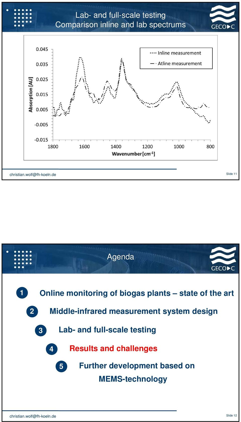 monitoring of biogas plants state of the art Middle-infrared measurement system design 33