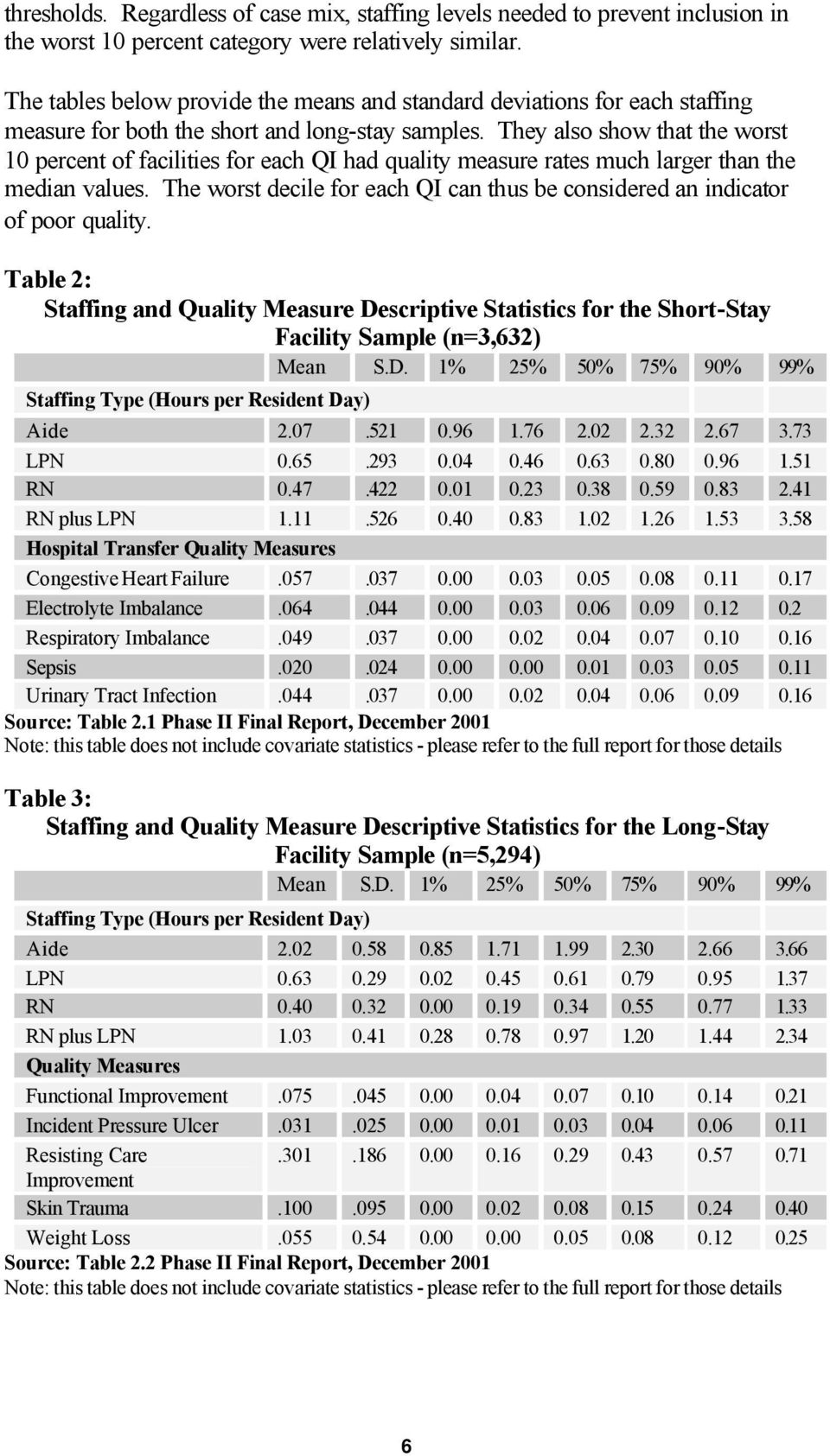 They also show that the worst 10 percent of facilities for each QI had quality measure rates much larger than the median values.