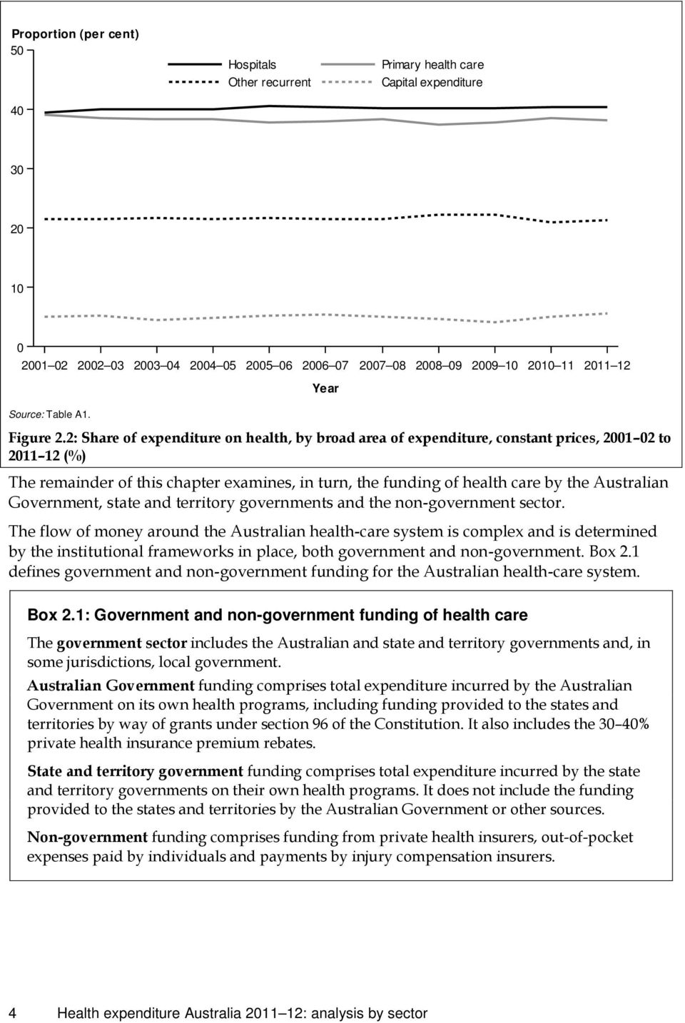 2: of expenditure on health, by broad area of expenditure, constant prices, 2001 02 to 2011 12 The remainder of this chapter examines, in turn, the funding of health care by the Australian