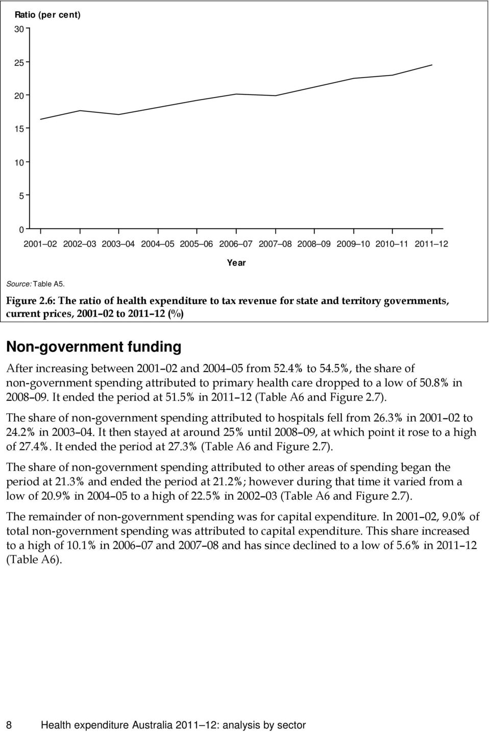 4% to 54.5%, the share of non-government spending attributed to primary health care dropped to a low of 50.8% in 2008 09. It ended the period at 51.5% in 2011 12 (Table A6 and Figure 2.7).