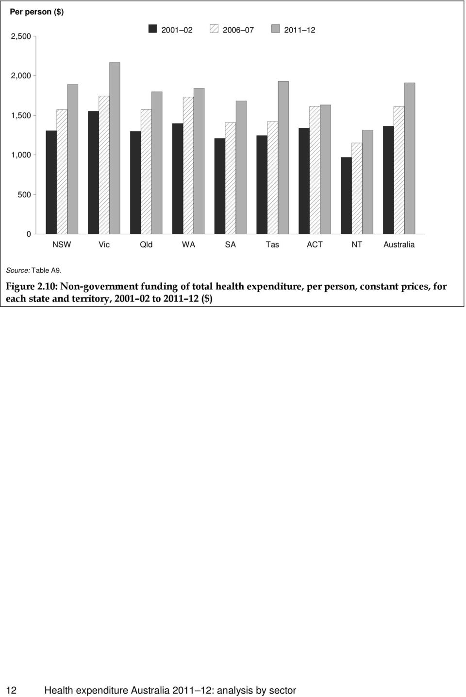 10: Non-government funding of total health expenditure, per person, constant