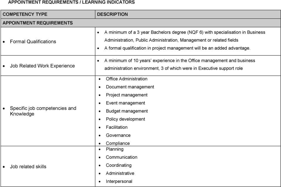 Job Related Work Experience A minimum of 10 years experience in the Office management and business administration environment, 3 of which were in Executive support role Office Administration
