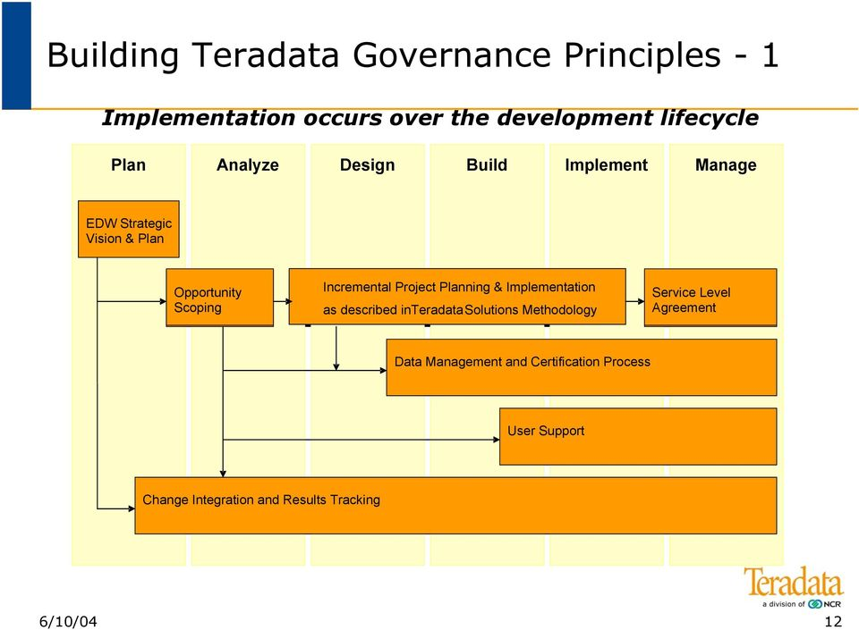 Planning & Implementation & Implementation as described as described in in TeradataSolutions Methodology Methodology