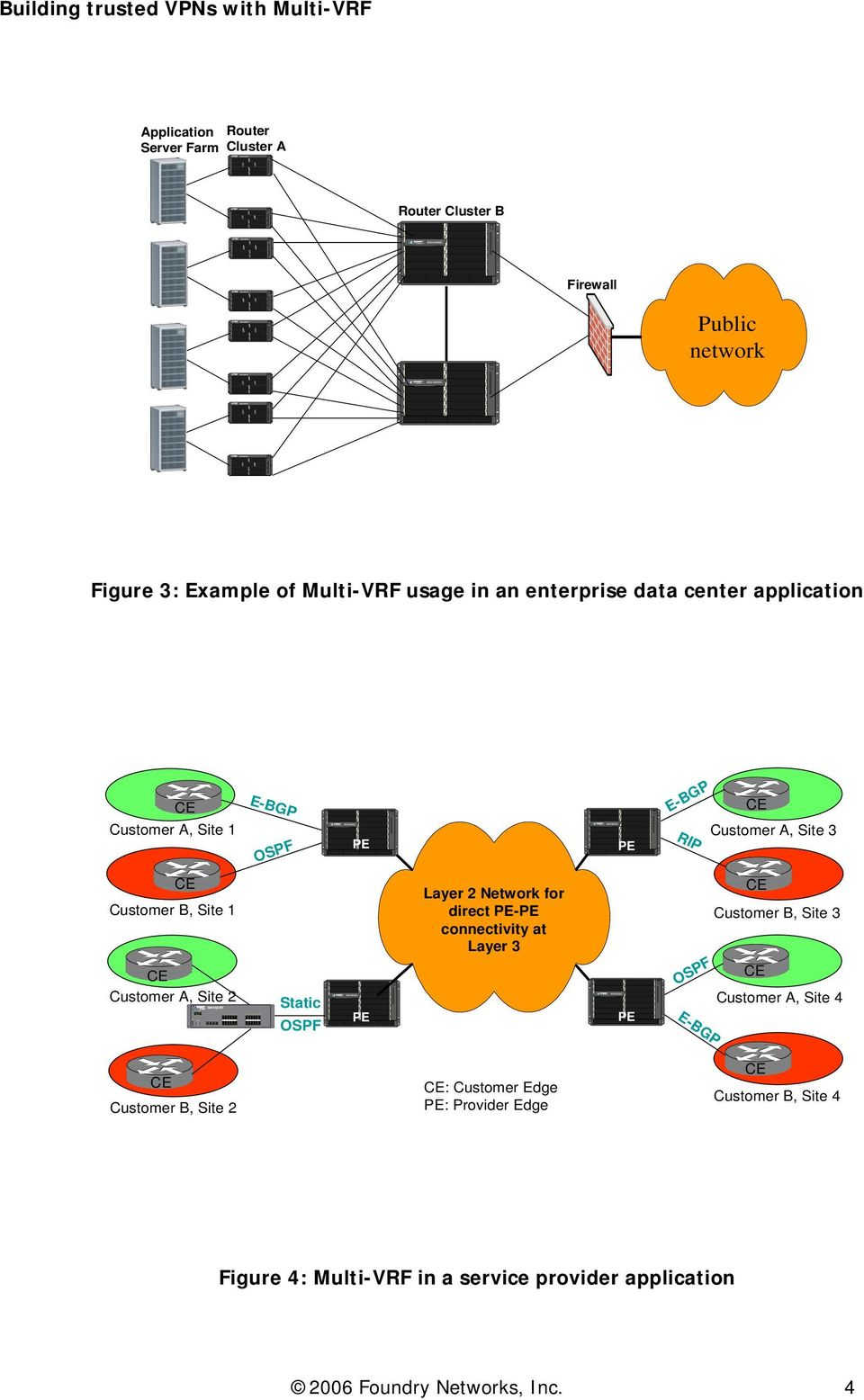 Public network Figure 3: Example of usage in an enterprise data center application RIP Customer A, Site 3 FastIronEdgeX424 Static Layer 2 Network for direct -