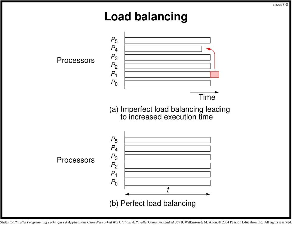 leading to increased execution time Processors P