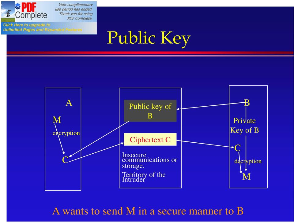 Territory of the Intruder C B Private Key of B
