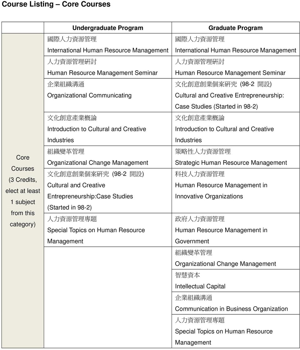 ) Cultural and Creative Entrepreneurship:Case Studies (Started in 98-2) 人 力 資 源 管 理 專 題 Special Topics on Human Resource Management Graduate Program 國 際 人 力 資 源 管 理 International Human Resource
