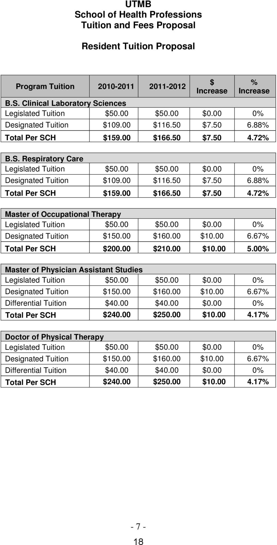 00 $50.00 $0.00 0% Designated Tuition $150.00 $160.00 $10.00 6.67% Total Per SCH $200.00 $210.00 $10.00 5.00% Master of Physician Assistant Studies Legislated Tuition $50.00 $50.00 $0.00 0% Designated Tuition $150.00 $160.00 $10.00 6.67% Differential Tuition $40.