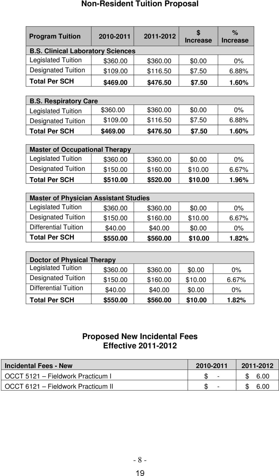 00 $360.00 $0.00 0% Designated Tuition $150.00 $160.00 $10.00 6.67% Total Per SCH $510.00 $520.00 $10.00 1.96% Master of Physician Assistant Studies Legislated Tuition $360.00 $360.00 $0.00 0% Designated Tuition $150.00 $160.00 $10.00 6.67% Differential Tuition $40.