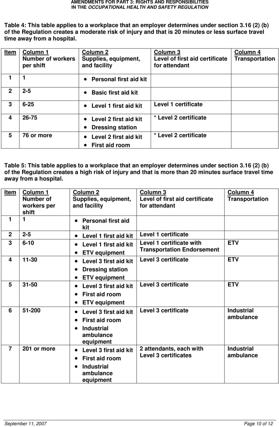 Item Column 1 Number of workers per shift Column 2 Supplies, equipment, and facility Column 3 Level of first aid certificate for attendant Column 4 Transportation 1 1 Personal first aid 2 2-5 Basic