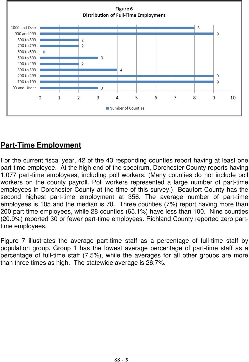 Poll workers represented a large number of part-time employees in Dorchester County at the time of this survey.) Beaufort County has the second highest part-time employment at 356.