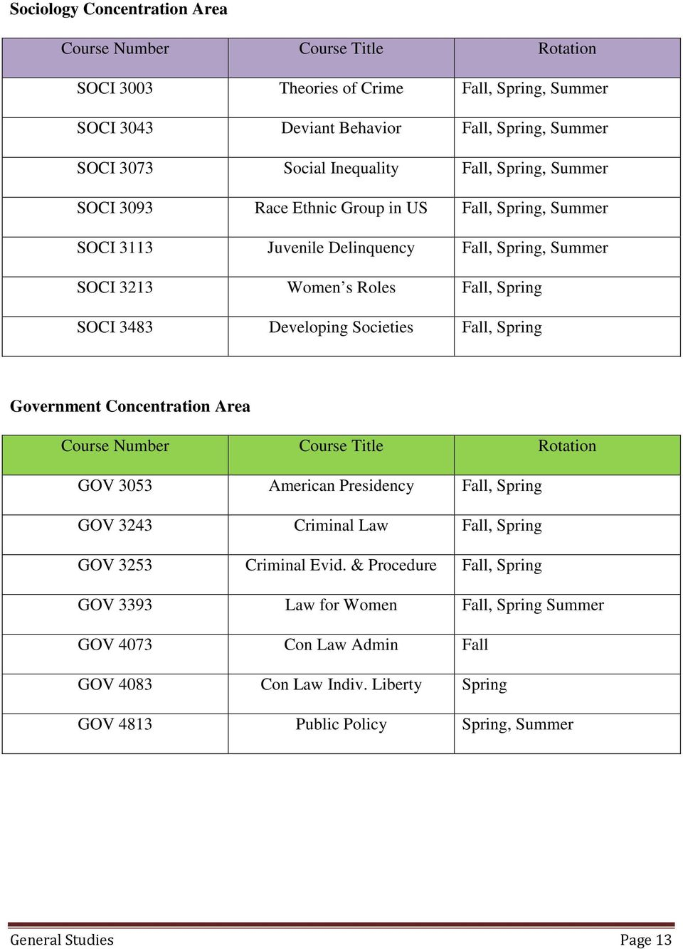 Societies Fall, Spring Government Concentration Area Course Number Course Title Rotation GOV 3053 American Presidency Fall, Spring GOV 3243 Criminal Law Fall, Spring GOV 3253 Criminal Evid.