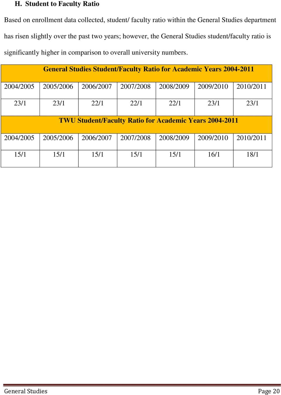 General Studies Student/Faculty Ratio for Academic Years 2004-2011 2004/2005 2005/2006 2006/2007 2007/2008 2008/2009 2009/2010 2010/2011 23/1 23/1 22/1 22/1