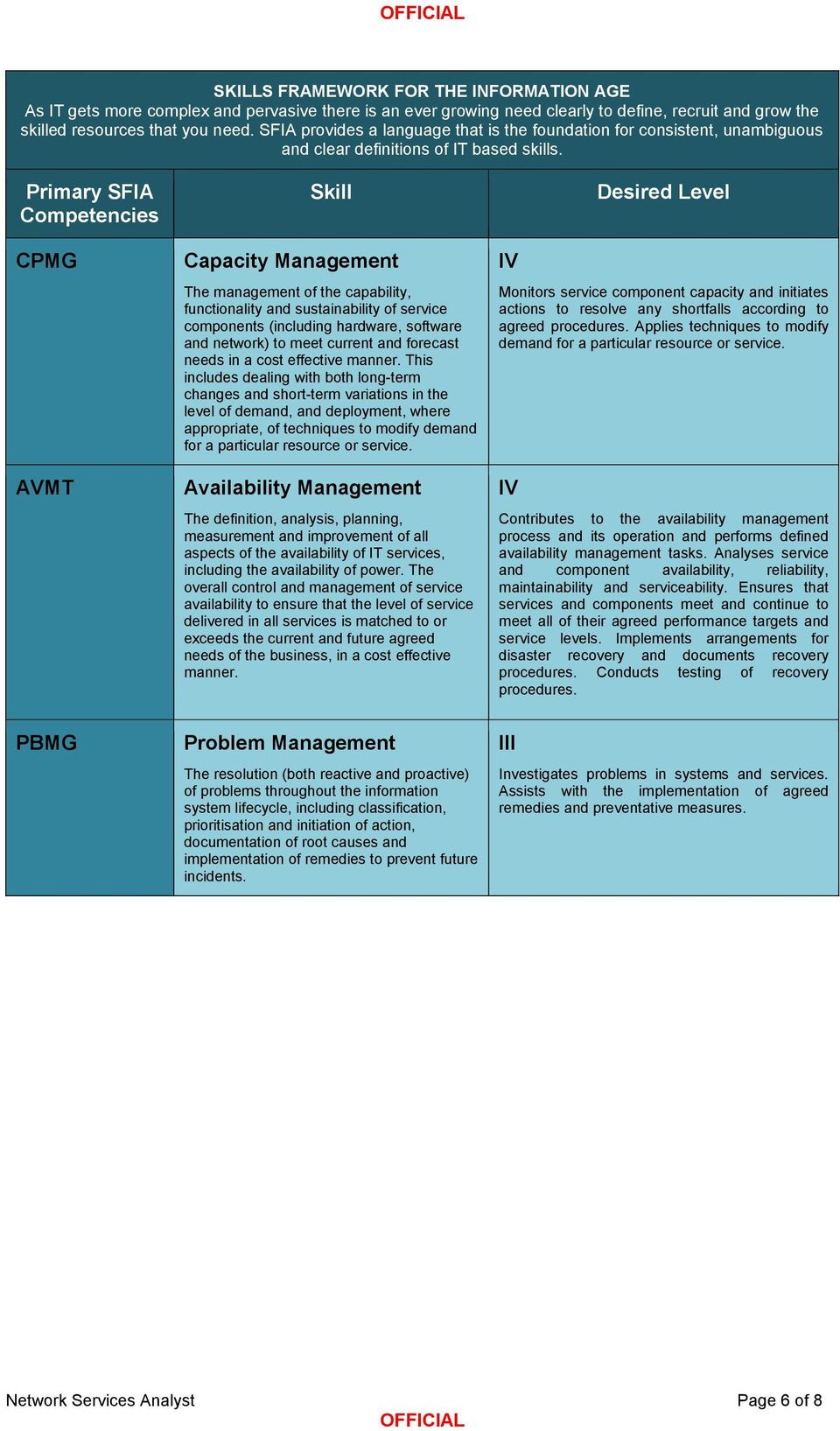 Primary SFIA Cmpetencies CPMG AVMT Skill Capacity Management The management f the capability, functinality and sustainability f service cmpnents (including hardware, sftware and netwrk) t meet