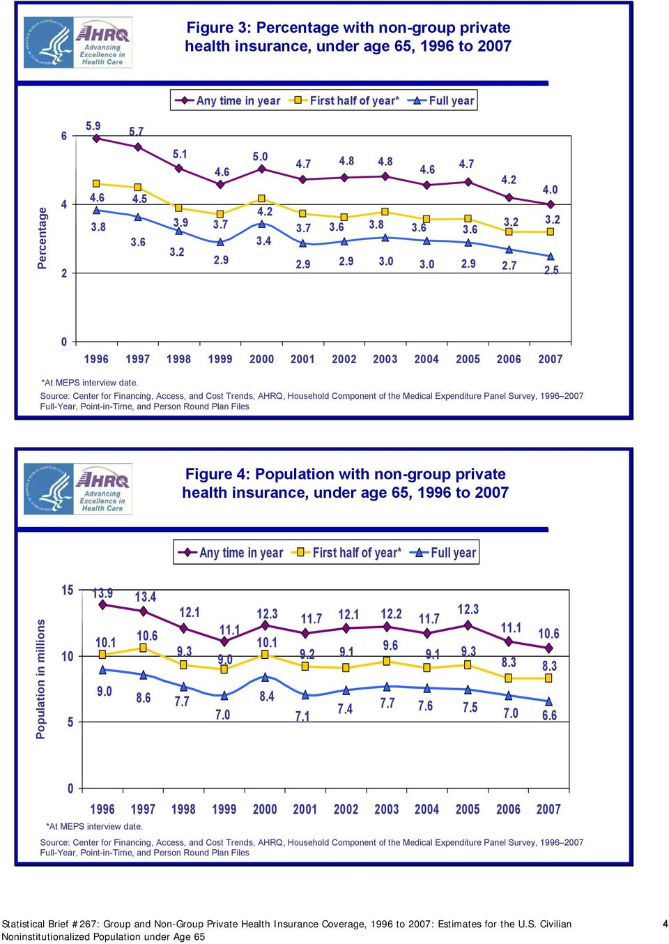 6 Statistical Brief #67: Group and Non-Group Private Health Insurance Coverage, 1996 to 7: Estimates for the U.S. Civilian Noninstitutionalized Population under Age 6