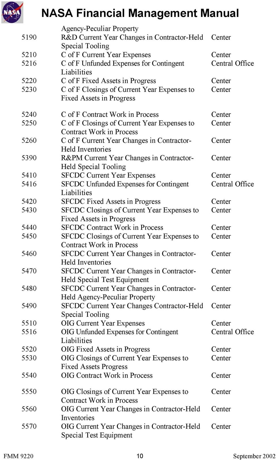 Closings of Current Year Expenses to Center Contract Work in Process 5260 C of F Current Year Changes in Contractor- Center Held Inventories 5390 R&PM Current Year Changes in Contractor- Center Held