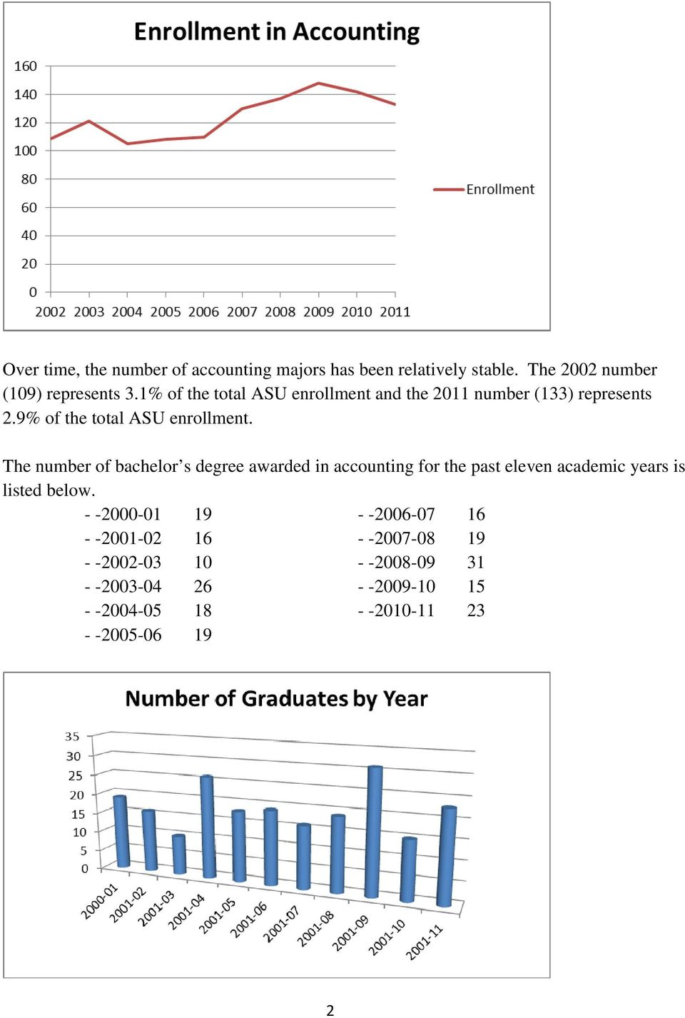 The number of bachelor s degree awarded in accounting for the past eleven academic years is listed below.