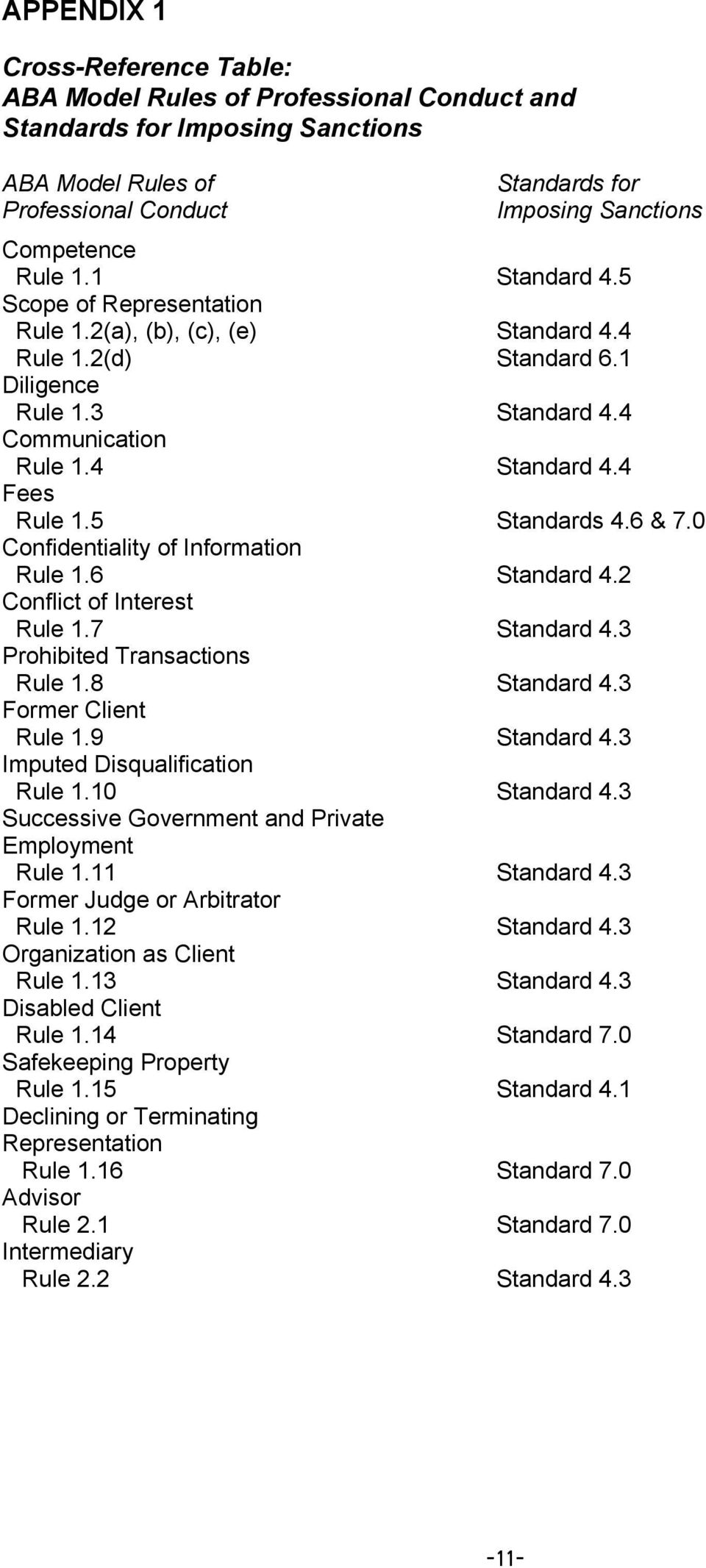 6 & 7.0 Confidentiality of Information Rule 1.6 Standard 4.2 Conflict of Interest Rule 1.7 Standard 4.3 Prohibited Transactions Rule 1.8 Standard 4.3 Former Client Rule 1.9 Standard 4.