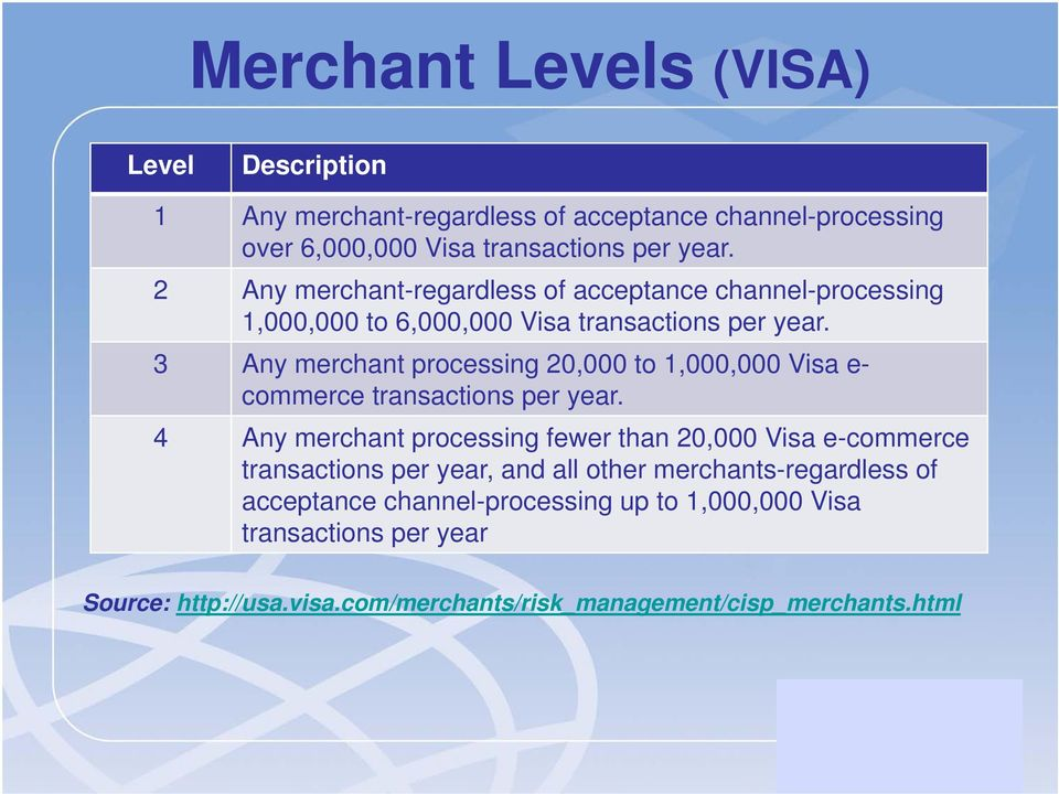 3 Any merchant processing 20,000 to 1,000,000 Visa e- commerce transactions per year.