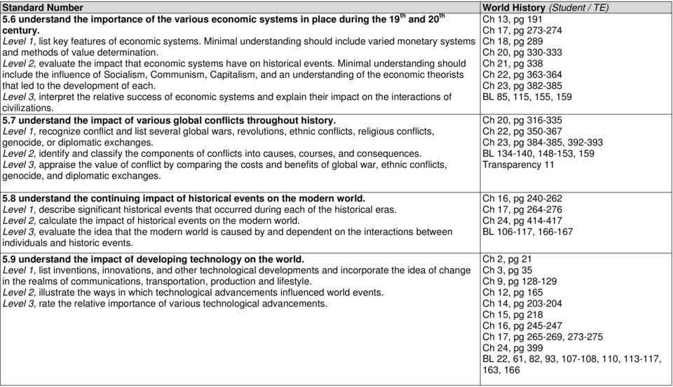 Ch 20, pg 330-333 Level 2, evaluate the impact that economic systems have on historical events.