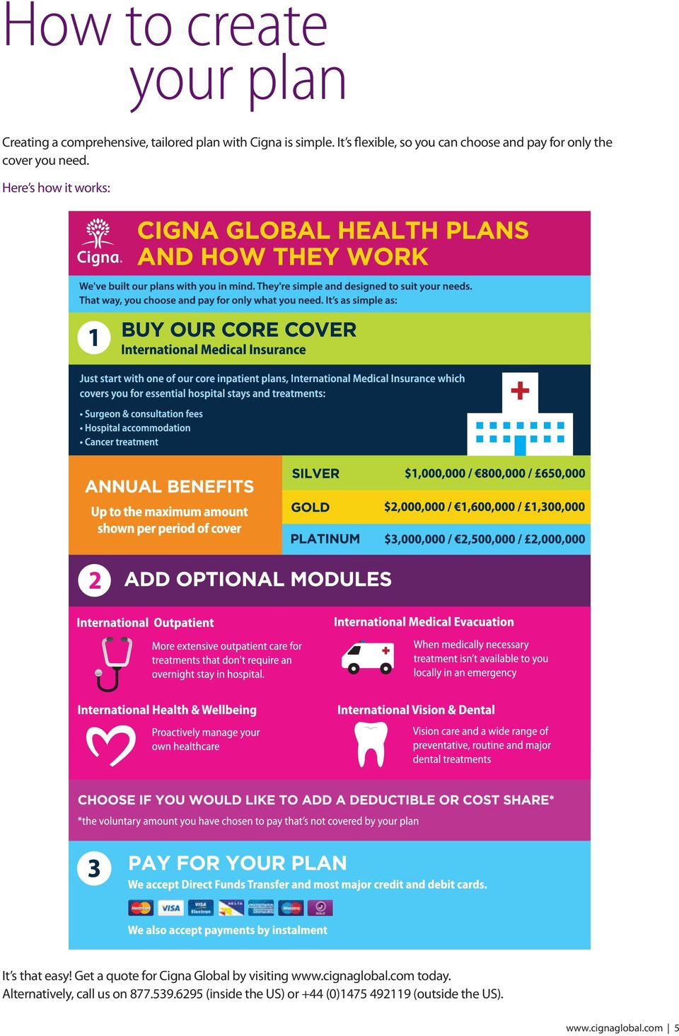 Here s how it works: It s that easy! Get a quote for Cigna Global by visiting www.cignaglobal.