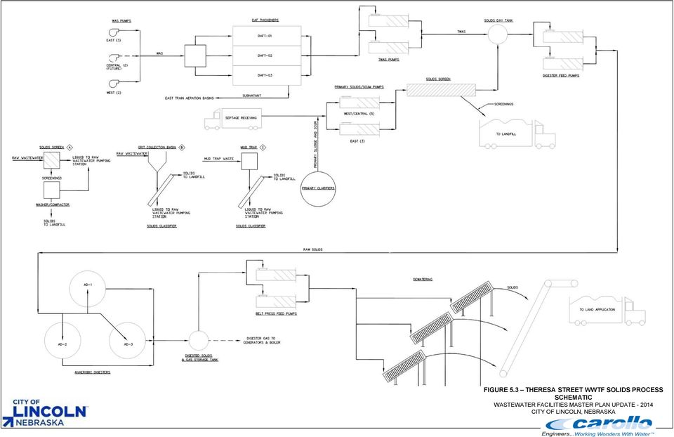 PROCESS SCHEMATIC WASTEWATER