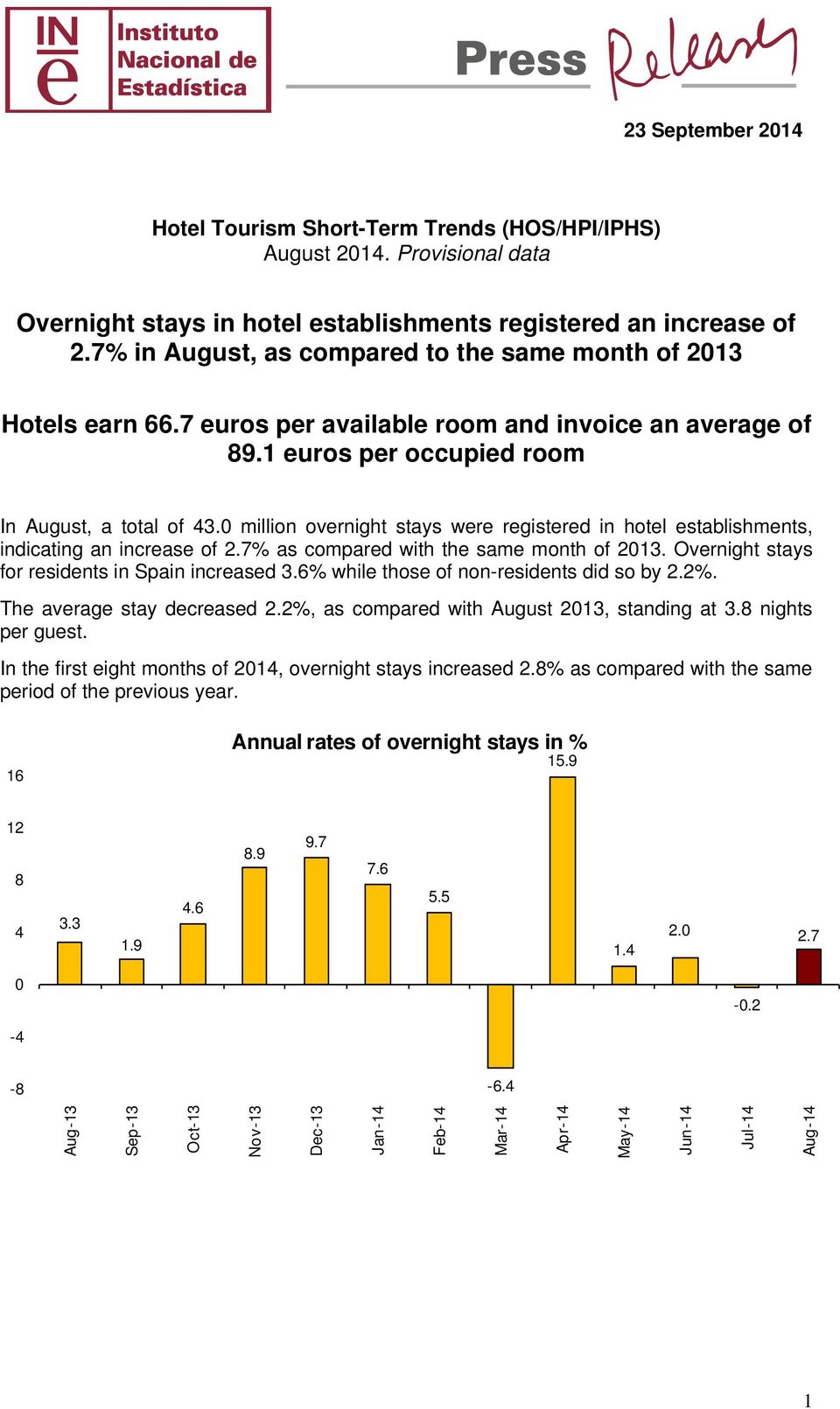 million overnight stays were registered in hotel establishments, indicating an increase of 2.7% as compared with the same month of 213. Overnight stays for residents in Spain increased 3.