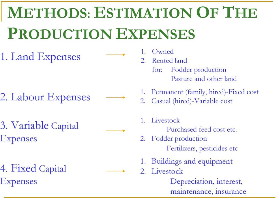 Casual (hired)-variable cost 3. Variable Capital Expenses 4. Fixed Capital Expenses 1.