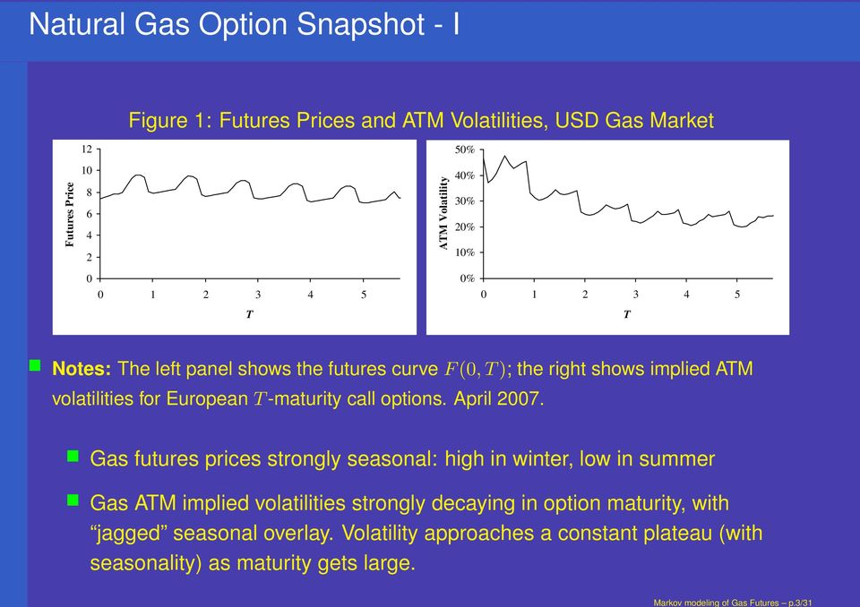 4 5 T T Notes: The left panel shows the futures curve F(0, T); the right shows implied ATM volatilities for European T -maturity call options. April 2007.