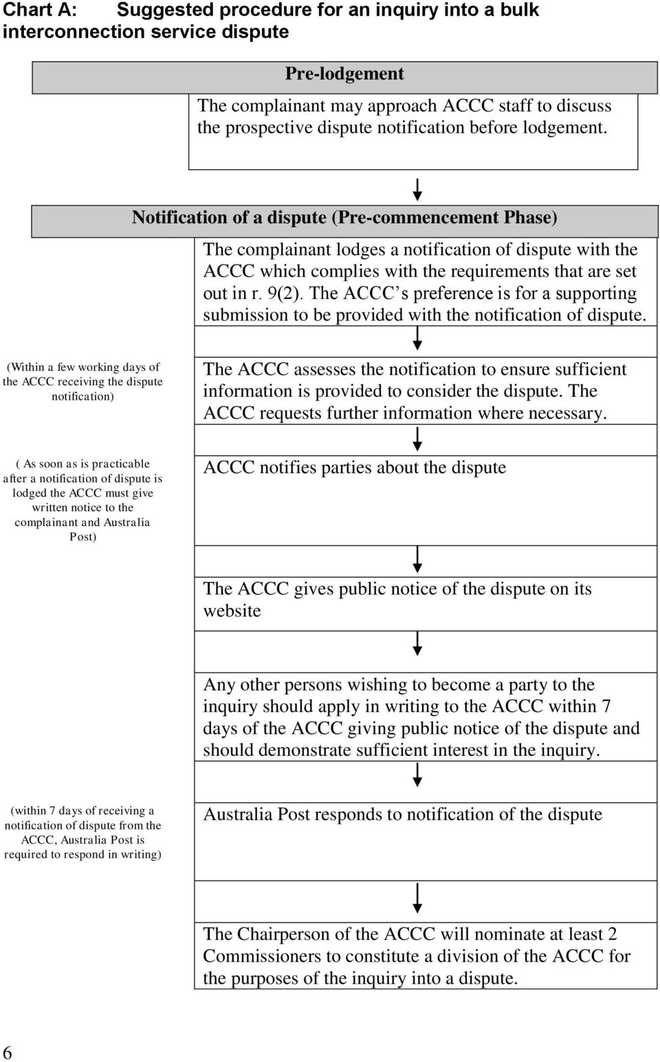 The ACCC s preference is for a supporting submission to be provided with the notification of dispute.