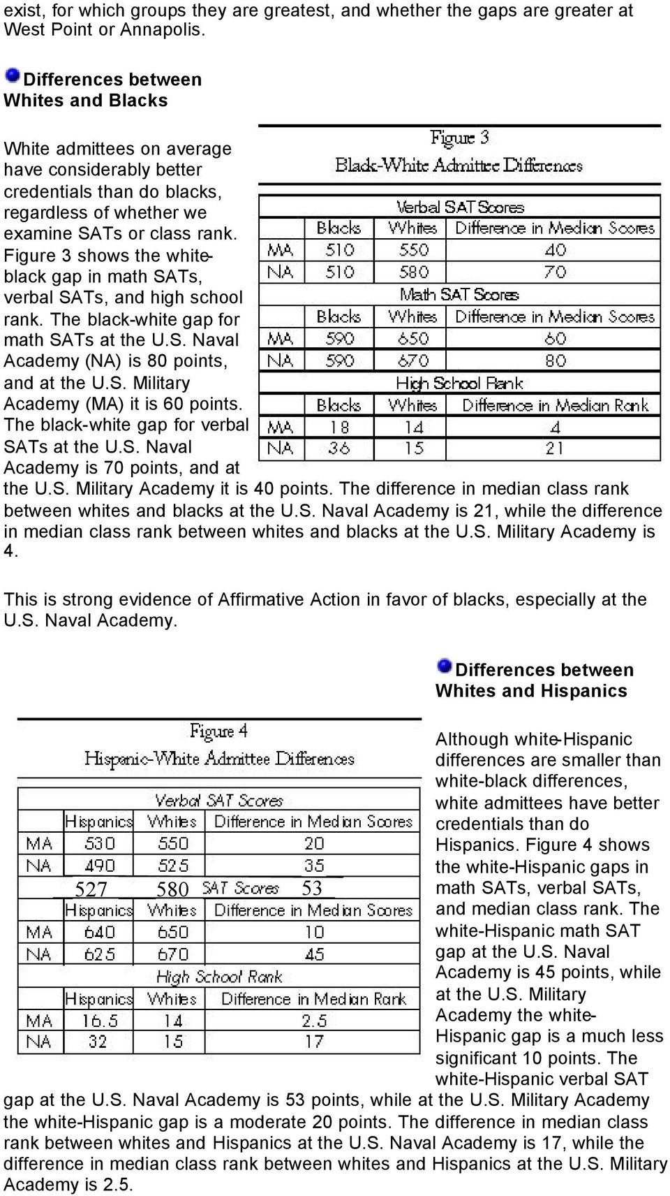 Figure 3 shows the whiteblack gap in math SATs, verbal SATs, and high school rank. The black-white gap for math SATs at the U.S. Naval Academy (NA) is 80 points, and at the U.S. Military Academy (MA) it is 60 points.