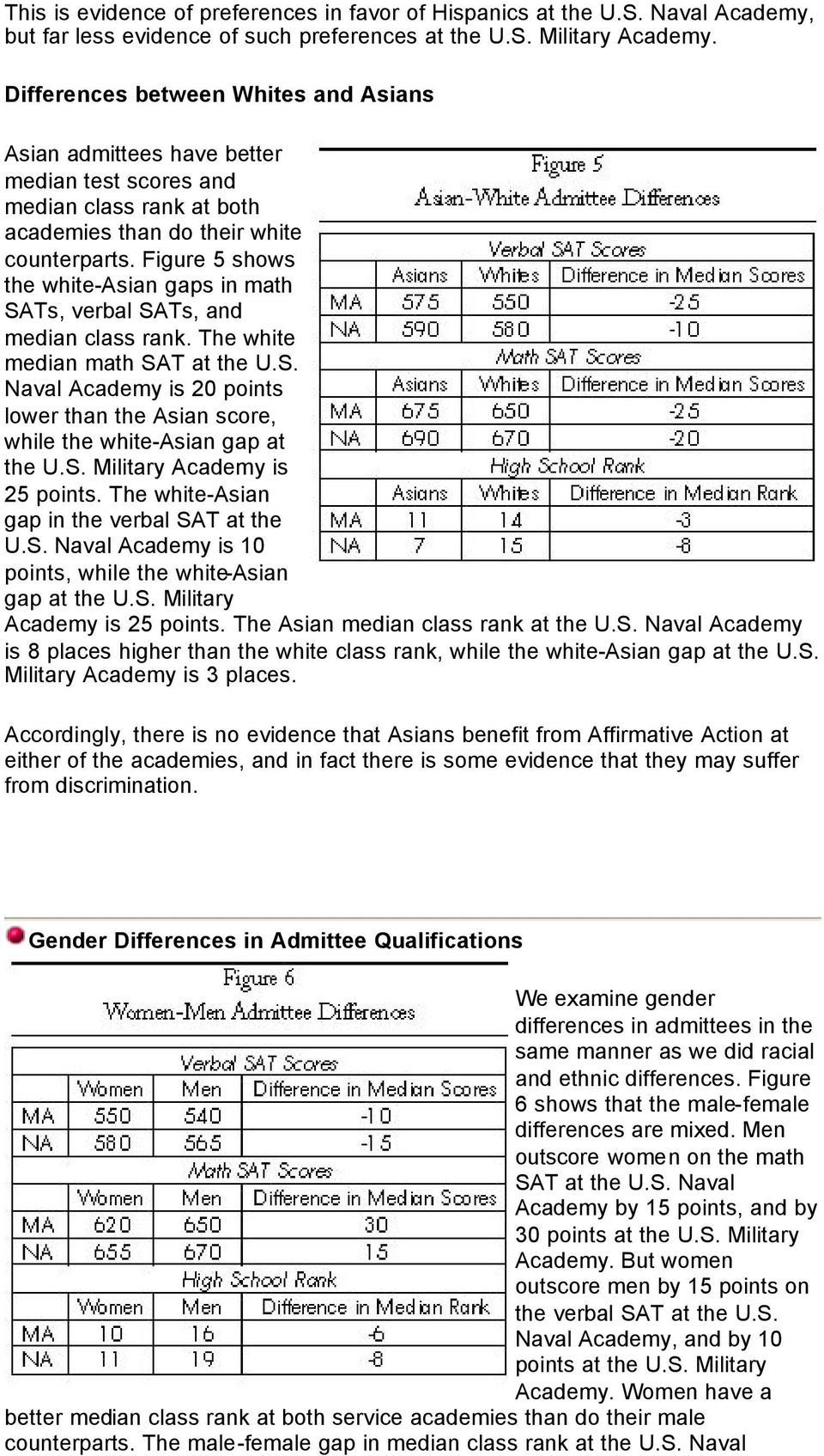Figure 5 shows the white-asian gaps in math SATs, verbal SATs, and median class rank. The white median math SAT at the U.S. Naval Academy is 20 points lower than the Asian score, while the white-asian gap at the U.
