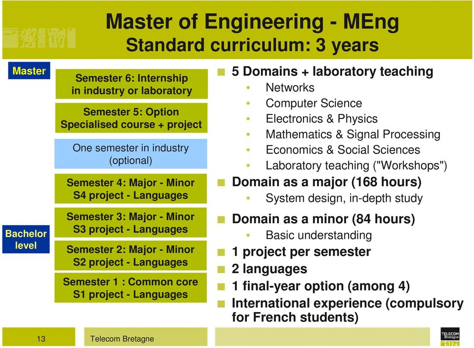 "project - Languages 5 Domains + laboratory teaching Networks Computer Science Electronics & Physics Mathematics & Signal Processing Economics & Social Sciences Laboratory teaching (""Workshops"")"
