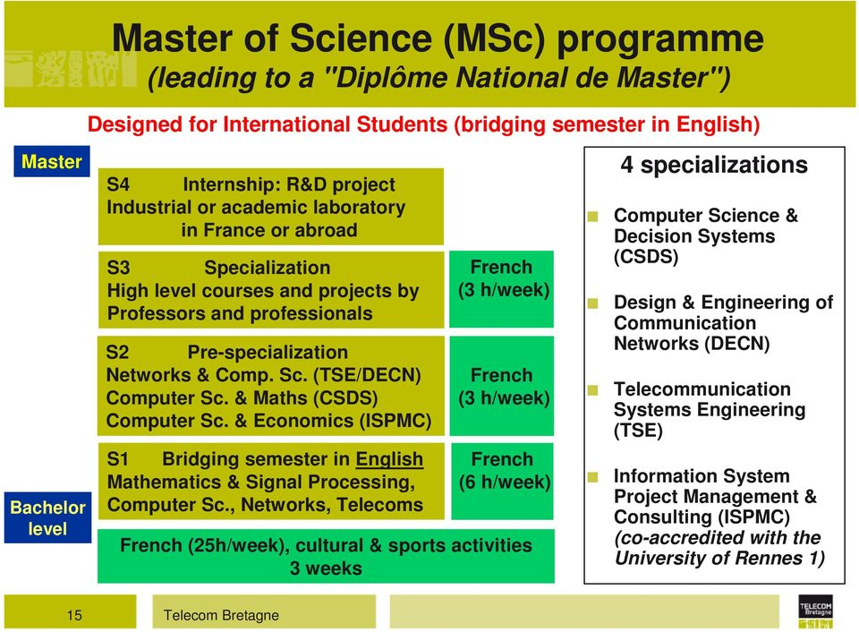 (TSE/DECN) Computer Sc. & Maths (CSDS) Computer Sc. & Economics (ISPMC) S1 Bridging semester in English Mathematics & Signal Processing, Computer Sc.