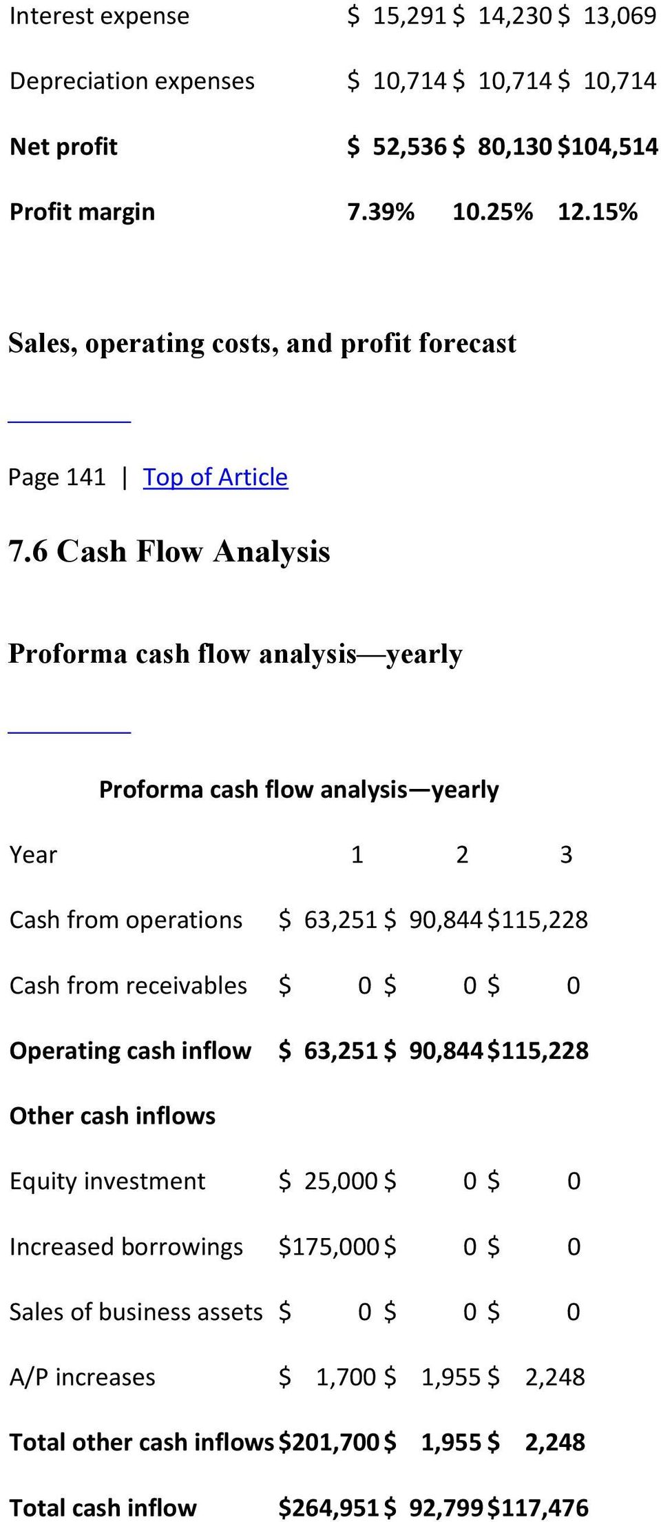 6 Cash Flow Analysis Proforma cash flow analysis yearly Proforma cash flow analysis yearly Year 1 2 3 Cash from operations $ 63,251 $ 90,844 $115,228 Cash from receivables $ 0 $ 0 $