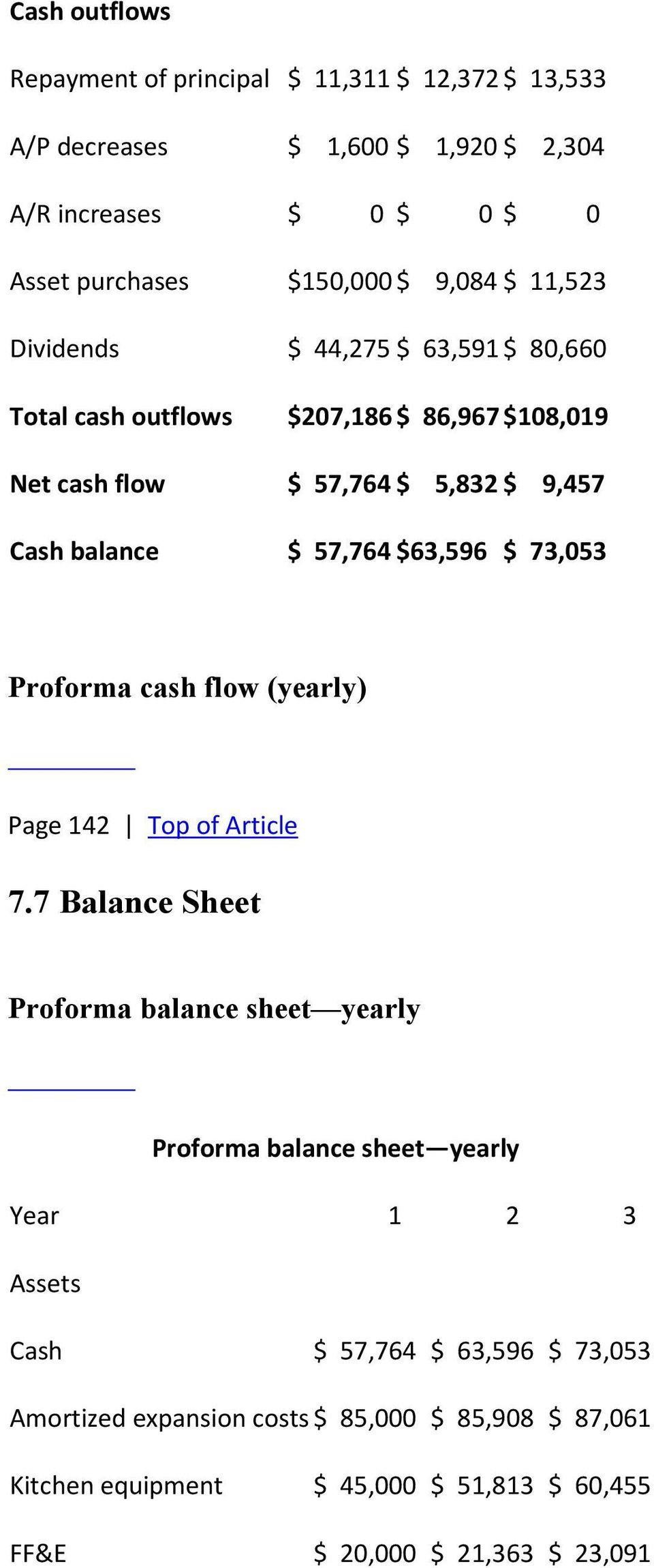 $63,596 $ 73,053 Proforma cash flow (yearly) Page 142 Top of Article 7.