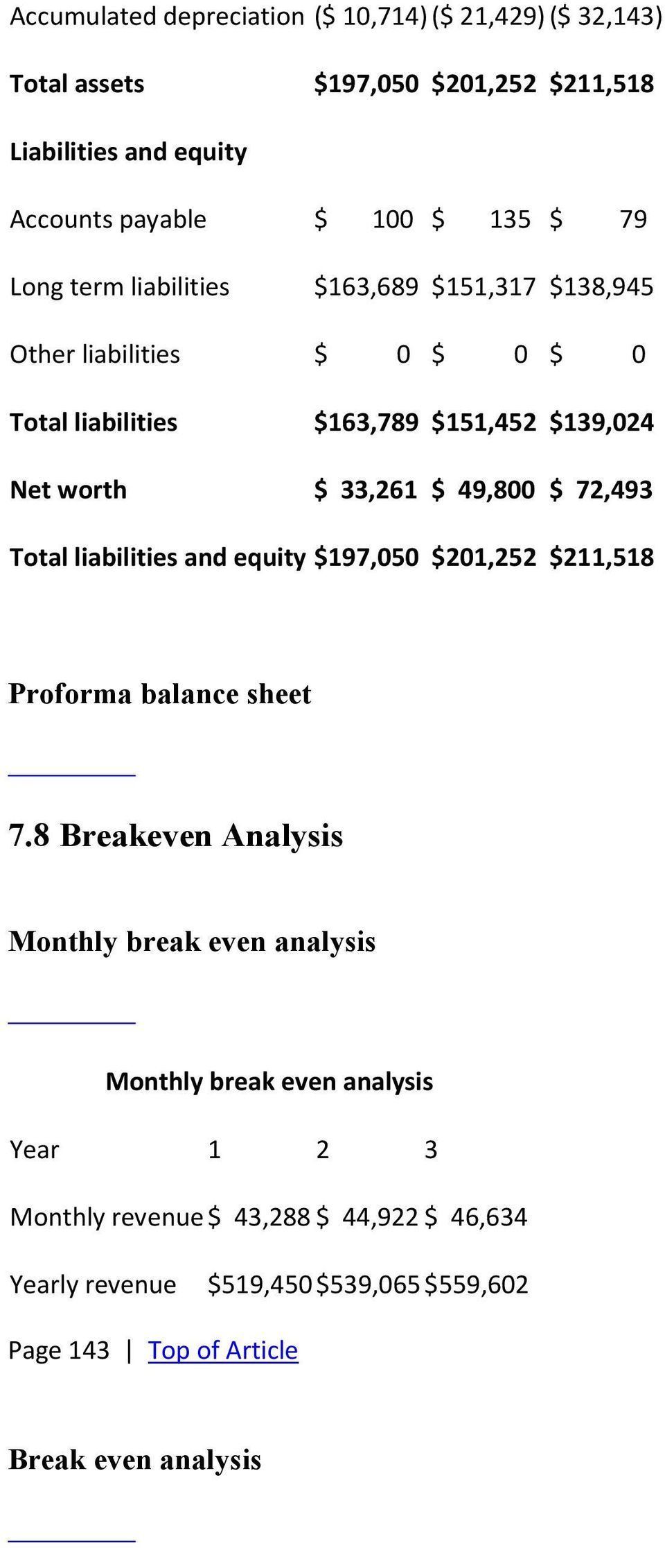 49,800 $ 72,493 Total liabilities and equity $197,050 $201,252 $211,518 Proforma balance sheet 7.