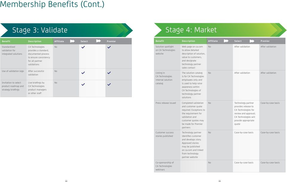 Invitation to select product roadmap and strategy briefings provides a standard, documented process to ensure consistency for all partner validations After successful validation Live briefings by