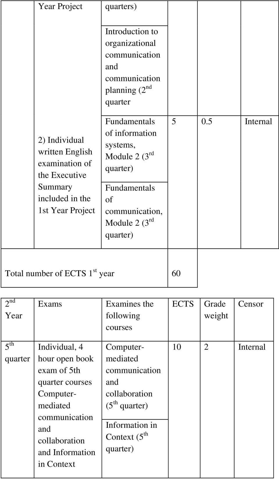 5 Internal Total number of ECTS 1 st year 60 2 nd Year Exams Examines the following courses ECTS Grade weight Censor 5 th Individual, 4 hour open book