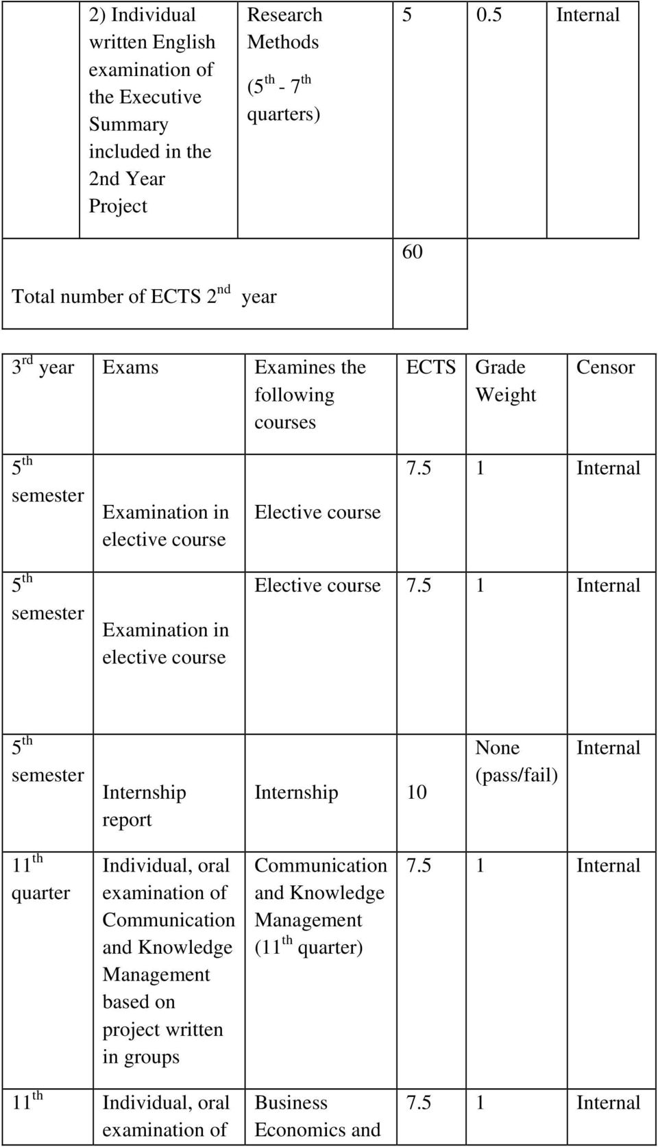 5 1 Internal 5 th semester Examination in elective course Elective course 7.