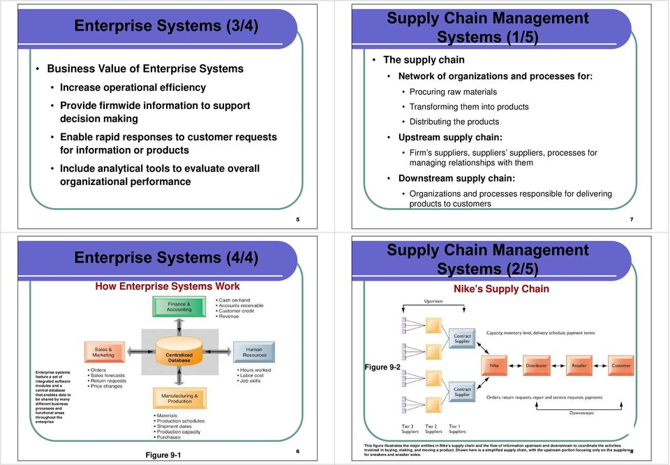 Distributing the products Upstream supply chain: Firm s suppliers, suppliers suppliers, processes for managing relationships with them Downstream supply chain: Organizations and processes responsible
