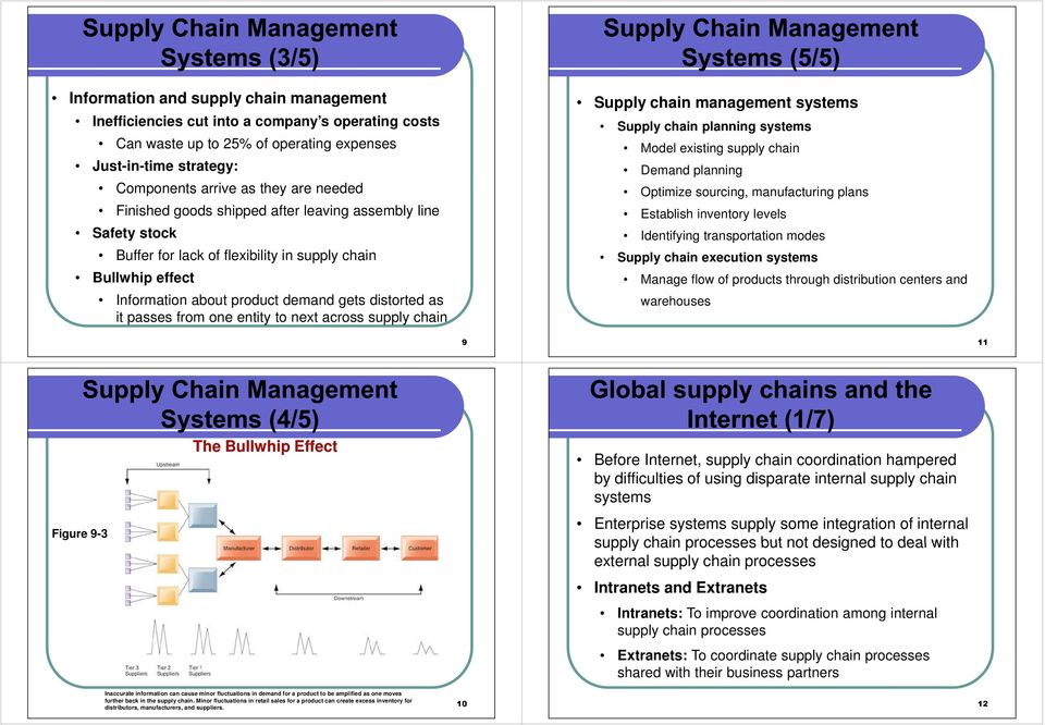 entity to next across supply chain Supply chain management systems Supply chain planning systems Model existing supply chain Demand planning Optimize sourcing, manufacturing plans Establish inventory